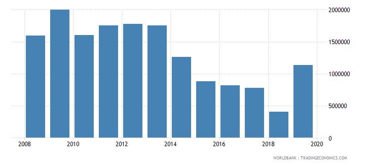 ethiopia net official flows from un agencies unaids us dollar wb data