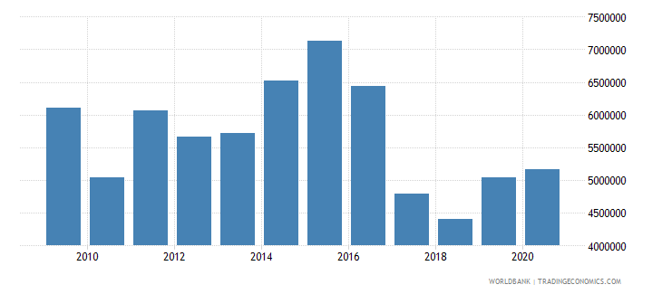 ethiopia net official flows from un agencies unfpa us dollar wb data