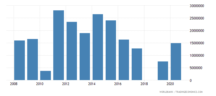 ethiopia net official flows from un agencies wfp us dollar wb data