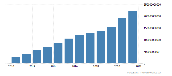 ethiopia net taxes on products current lcu wb data