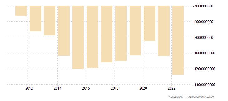 ethiopia net trade in goods bop us dollar wb data