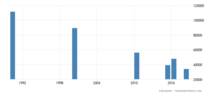 ethiopia number of deaths ages 5 14 years wb data