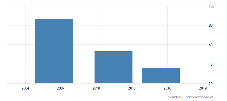 ethiopia number of permanent full time workers wb data
