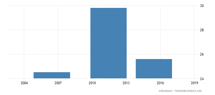ethiopia number of permanent non production workers wb data
