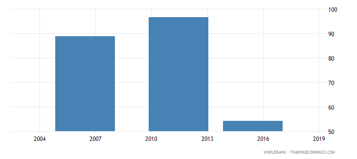ethiopia number of permanent production workers wb data