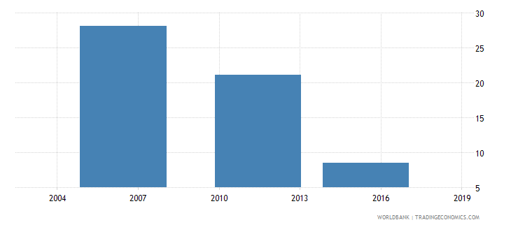 ethiopia number of permanent unskilled production workers wb data