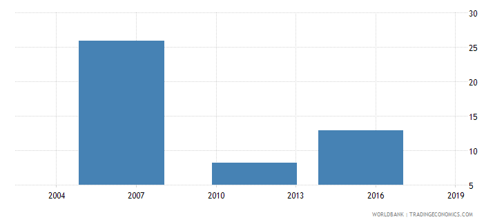 ethiopia number of temporary workers wb data