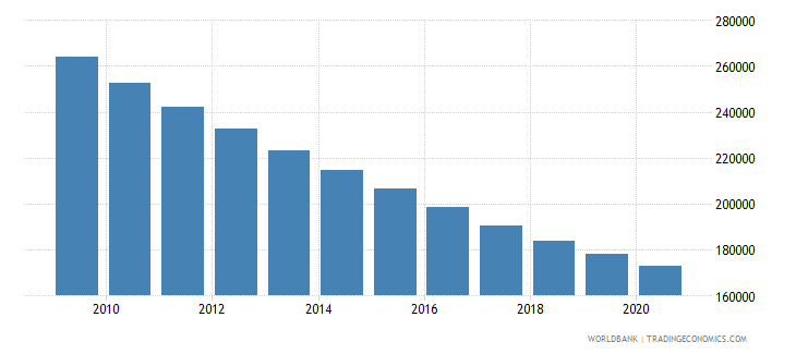 ethiopia number of under five deaths wb data