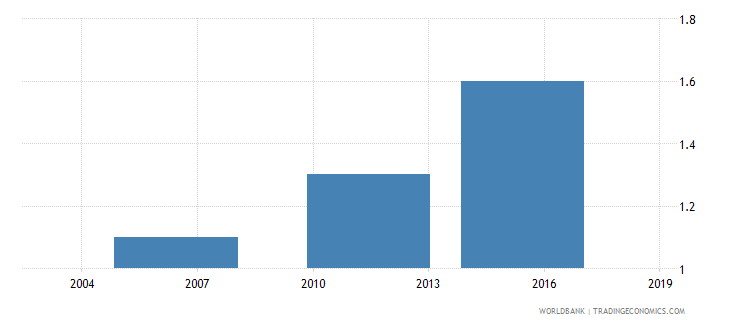 ethiopia number of visits or required meetings with tax officials wb data
