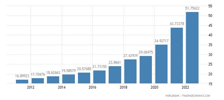 ethiopia official exchange rate lcu per us dollar period average wb data
