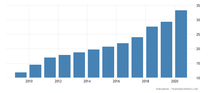 ethiopia official exchange rate lcu per usd period average wb data