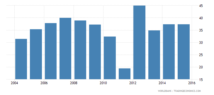 ethiopia other manufacturing percent of value added in manufacturing wb data