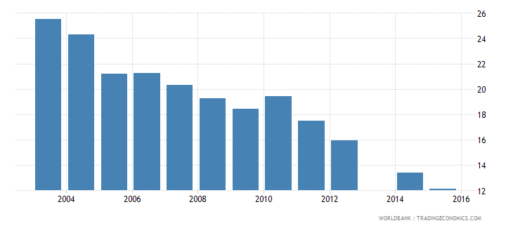 ethiopia over age students primary percent of enrollment wb data