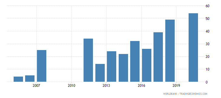 ethiopia patent applications nonresidents wb data