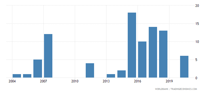ethiopia patent applications residents wb data