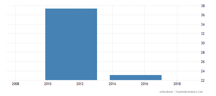ethiopia percent of firms competing against unregistered or informal firms wb data