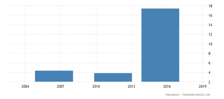 ethiopia percent of firms expected to give gifts in meetings with tax officials wb data