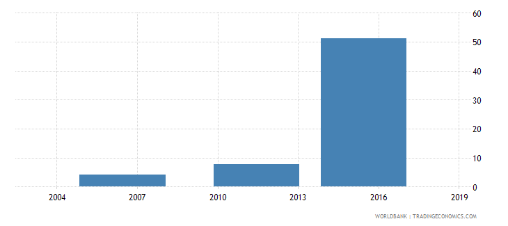 ethiopia percent of firms expected to give gifts to get a construction permit wb data