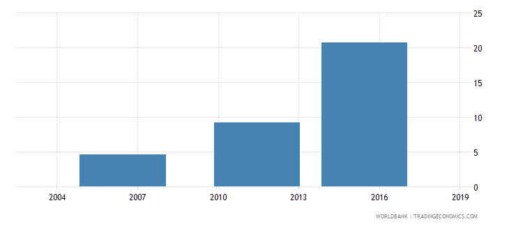 ethiopia percent of firms expected to give gifts to get a water connection wb data