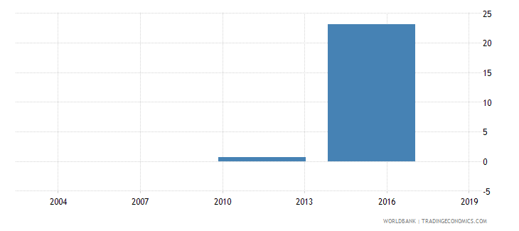 ethiopia percent of firms expected to give gifts to get an import license wb data