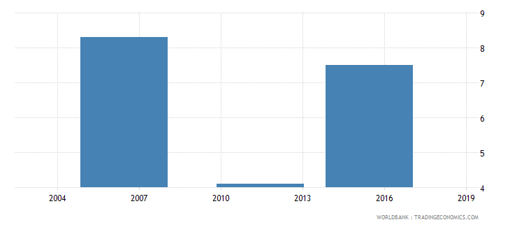 ethiopia percent of firms exporting directly at least 1percent of sales wb data