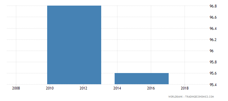 ethiopia percent of firms formally registered when they started operations in the country wb data