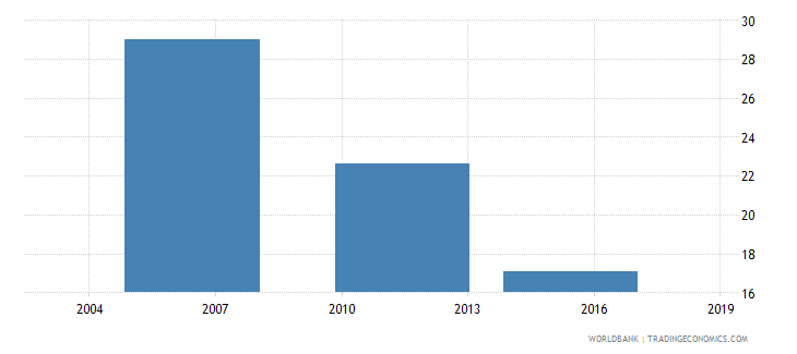 ethiopia percent of firms identifying tax administration as a major constraint wb data