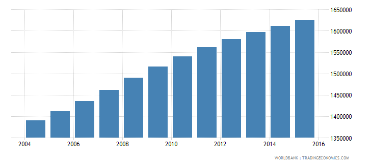 ethiopia population age 0 male wb data