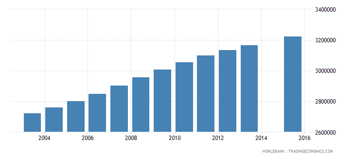 ethiopia population age 0 total wb data