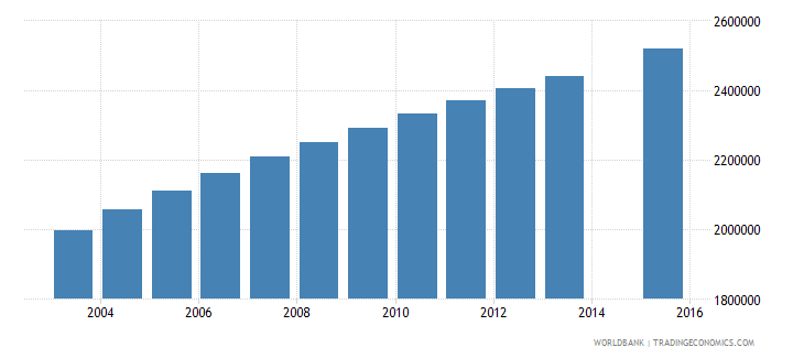 ethiopia population age 11 total wb data