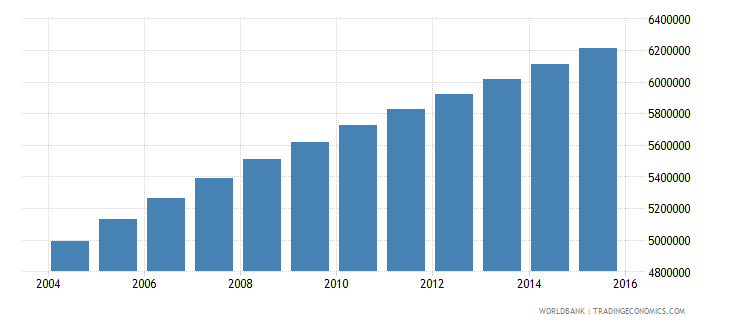 ethiopia population ages 10 14 male wb data