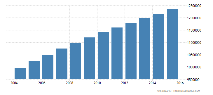 ethiopia population ages 10 14 total wb data