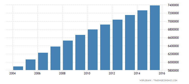 ethiopia population ages 10 15 male wb data