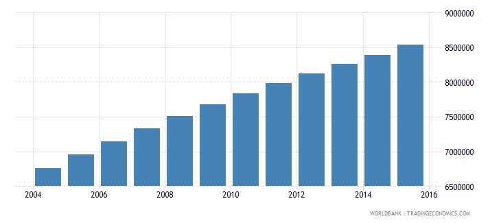 ethiopia population ages 10 16 male wb data