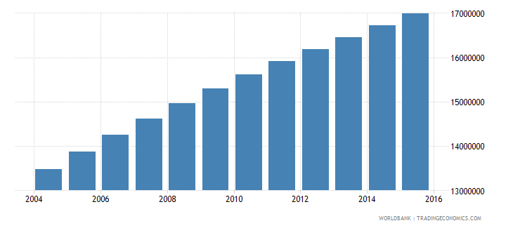 ethiopia population ages 10 16 total wb data
