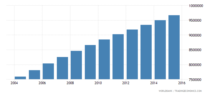 ethiopia population ages 10 17 male wb data
