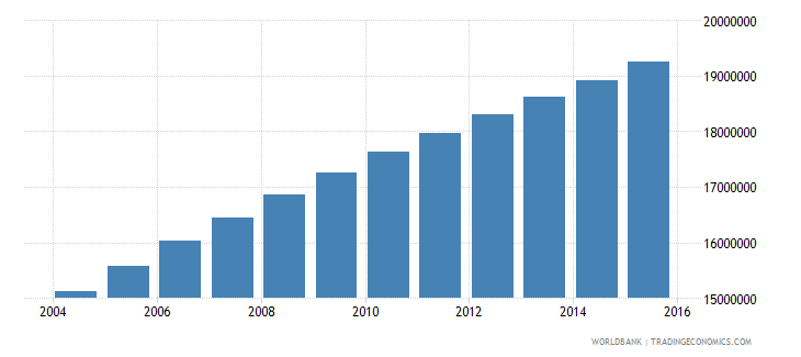 ethiopia population ages 10 17 total wb data