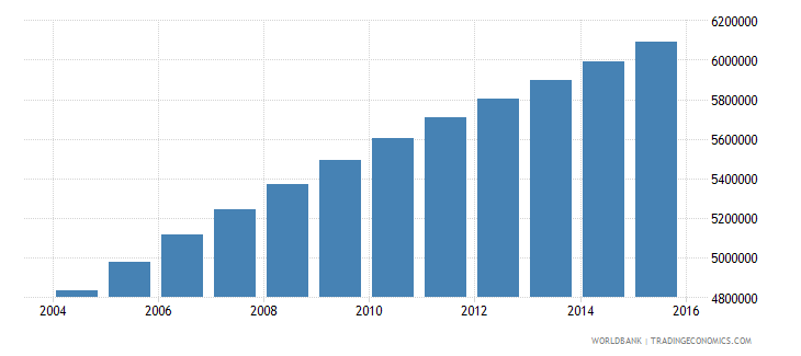 ethiopia population ages 11 15 male wb data