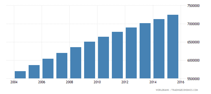 ethiopia population ages 11 16 male wb data
