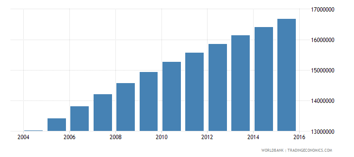 ethiopia population ages 11 17 total wb data