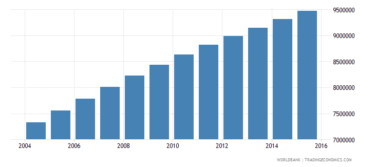 ethiopia population ages 11 18 male wb data