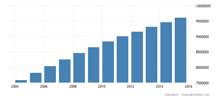 ethiopia population ages 12 15 total wb data