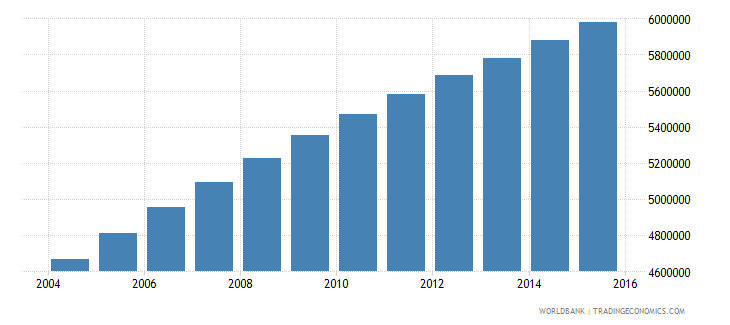 ethiopia population ages 12 16 male wb data