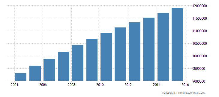 ethiopia population ages 12 16 total wb data