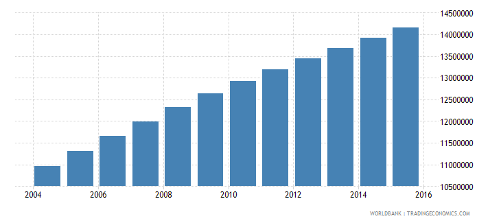 ethiopia population ages 12 17 total wb data