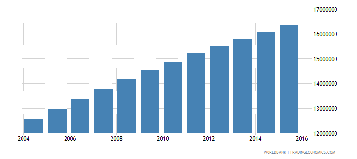 ethiopia population ages 12 18 total wb data