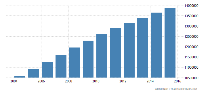 ethiopia population ages 13 18 total wb data