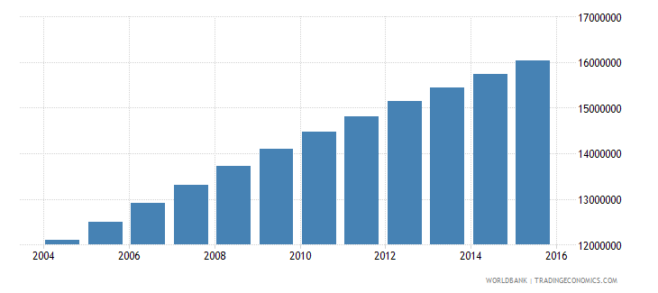 ethiopia population ages 13 19 total wb data