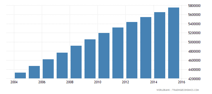 ethiopia population ages 14 18 male wb data