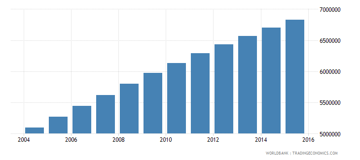 ethiopia population ages 14 19 male wb data
